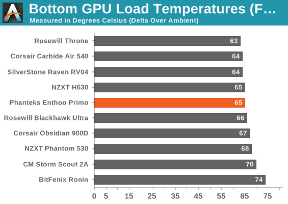 Bottom GPU Load Temperatures (Full Fat)