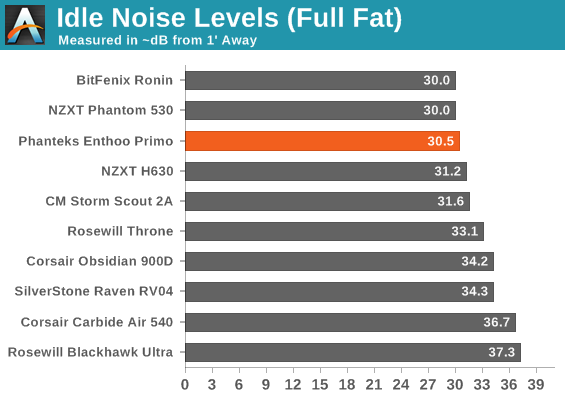 Idle Noise Levels (Full Fat)