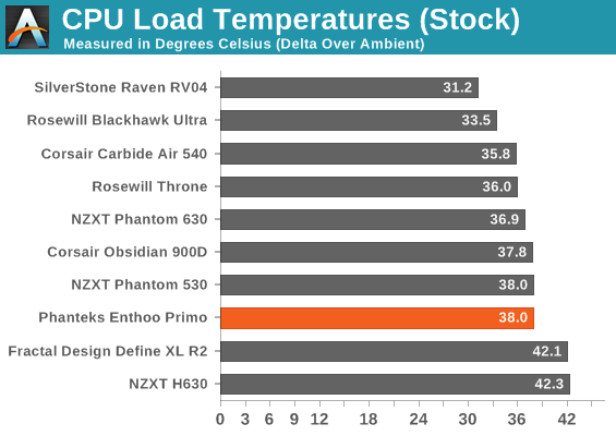 CPU Load Temperatures (Stock)