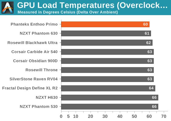 GPU Load Temperatures (Overclocked)