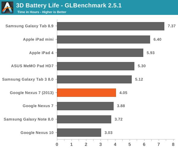 3D Battery Life - GLBenchmark 2.5.1