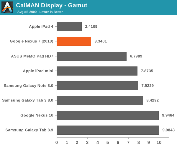 CalMAN Display - Gamut