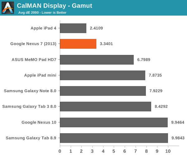 CalMAN Display - Gamut