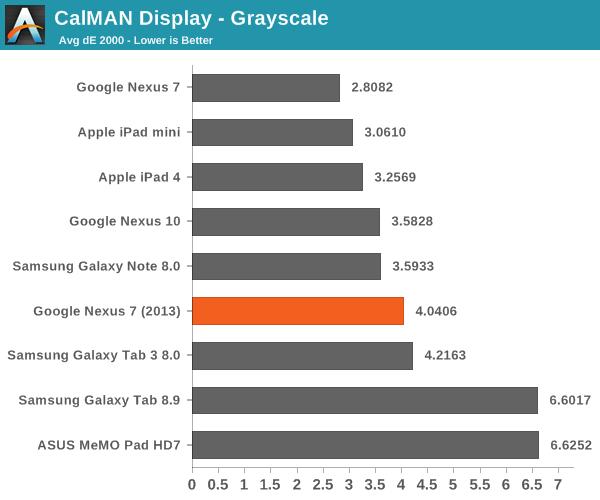 CalMAN Display - Grayscale