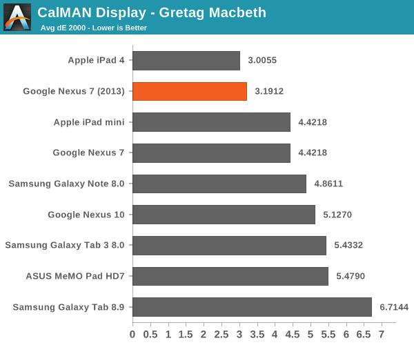 CalMAN Display - Gretag Macbeth