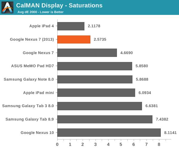 CalMAN Display - Saturations