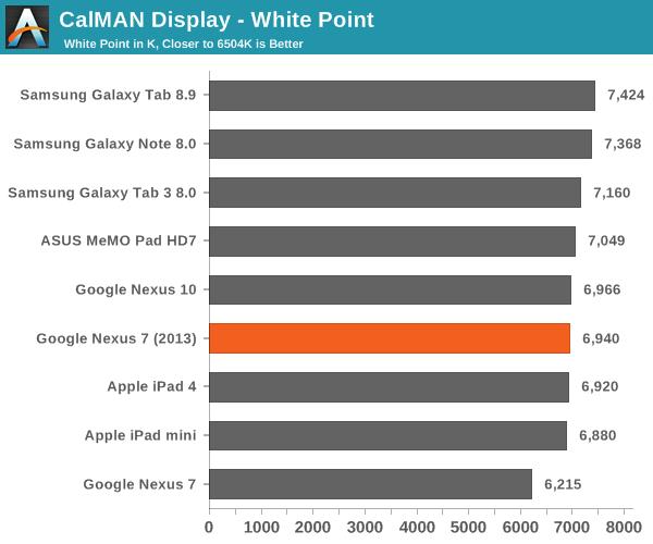 CalMAN Display - White Point