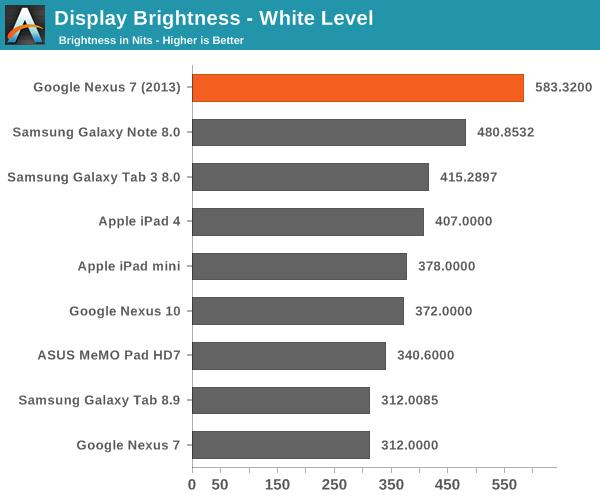 Display Brightness - White Level
