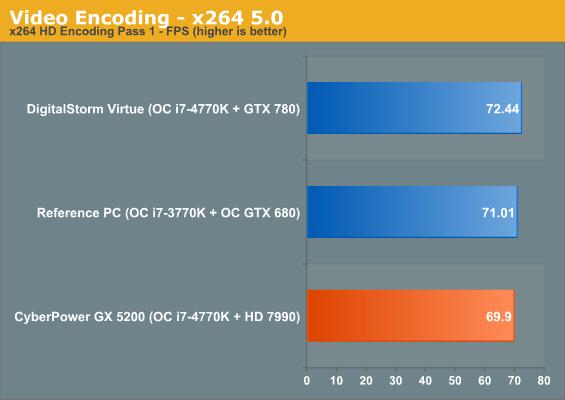 Video Encoding - x264 5.0
