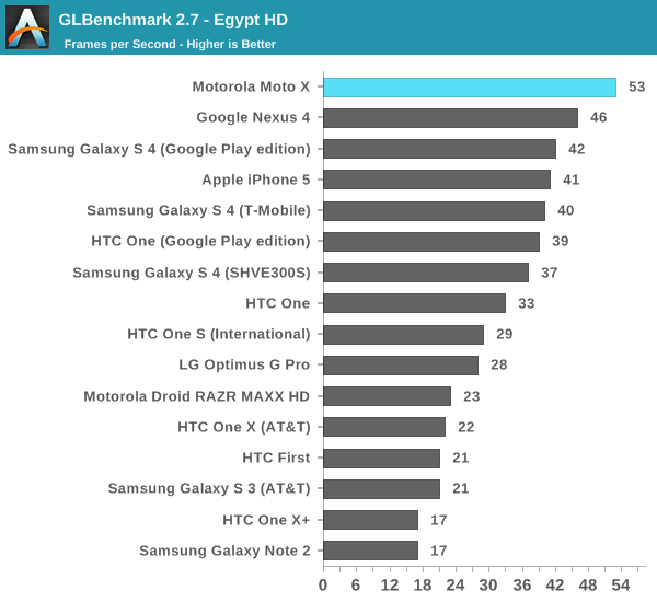 GLBenchmark 2.7 - Egypt HD
