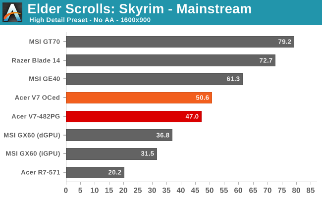 Elder Scrolls: Skyrim - Mainstream
