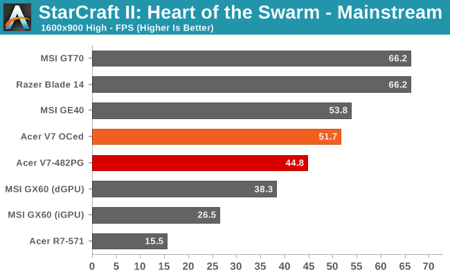 StarCraft II: Heart of the Swarm - Mainstream