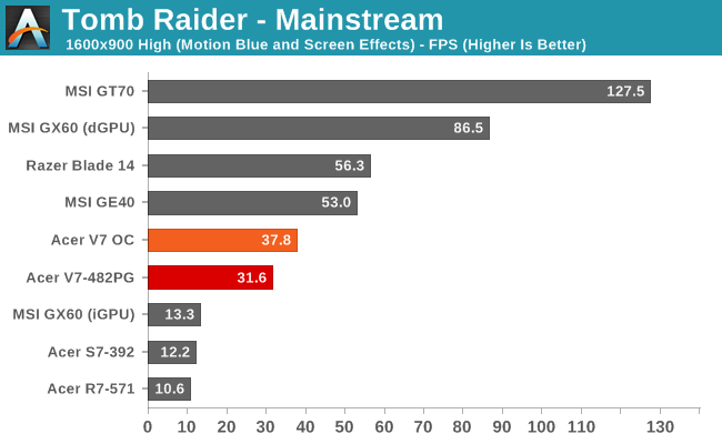 Tomb Raider - Mainstream