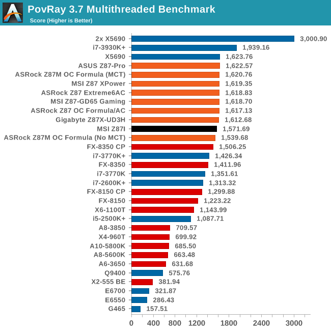 PovRay 3.7 Multithreaded Benchmark