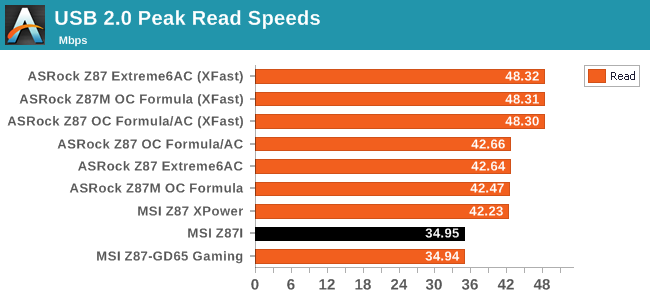 USB 2.0 Peak Read Speeds