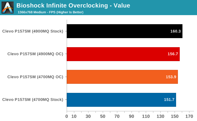 Bioshock Infinite Overclocking - Value