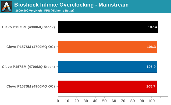 Bioshock Infinite Overclocking - Mainstream