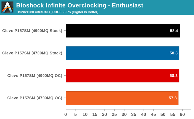 Bioshock Infinite Overclocking - Enthusiast