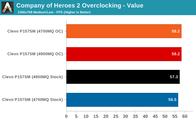 Company of Heroes 2 Overclocking - Value