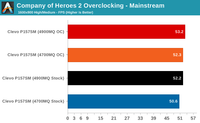 Company of Heroes 2 Overclocking - Mainstream