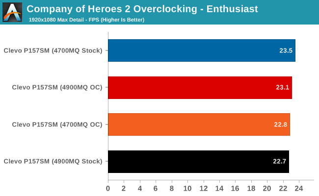 Company of Heroes 2 Overclocking - Enthusiast