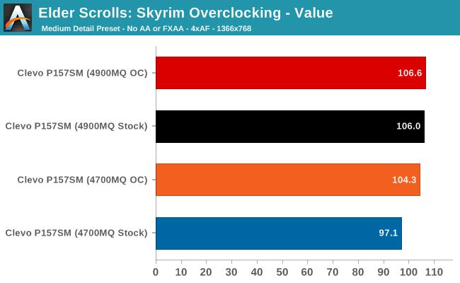 Elder Scrolls: Skyrim Overclocking - Value