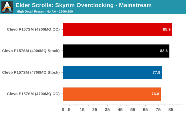 Elder Scrolls: Skyrim Overclocking - Mainstream