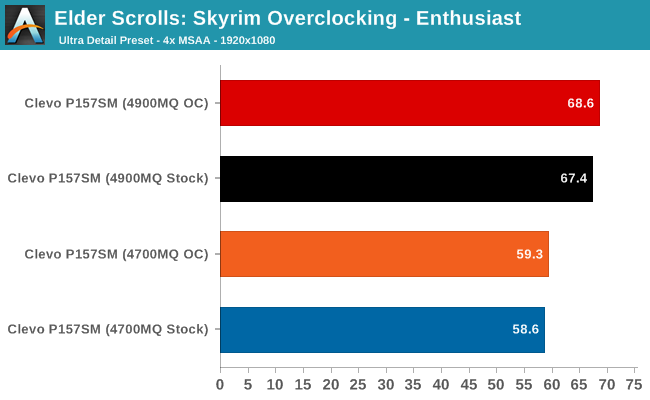 Elder Scrolls: Skyrim Overclocking - Enthusiast
