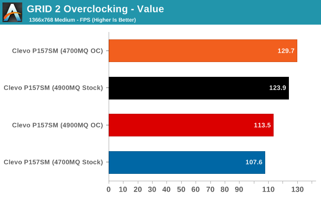 GRID 2 Overclocking - Value