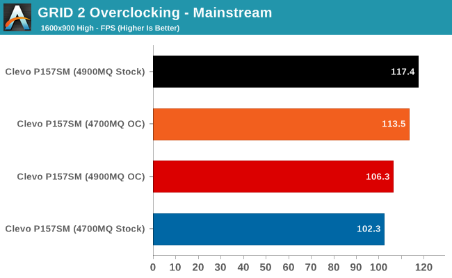 GRID 2 Overclocking - Mainstream