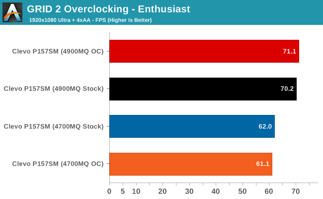 GRID 2 Overclocking - Enthusiast