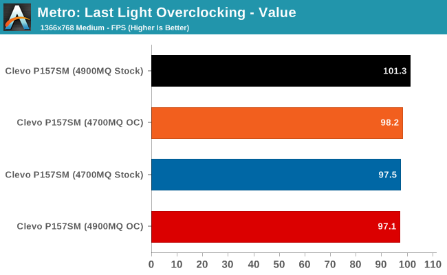 Metro: Last Light Overclocking - Value