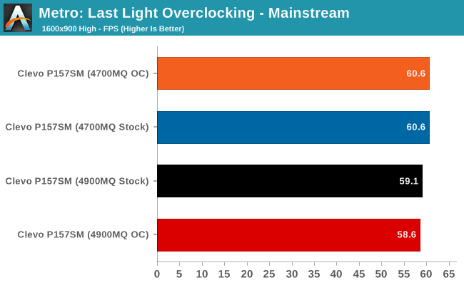Metro: Last Light Overclocking - Mainstream