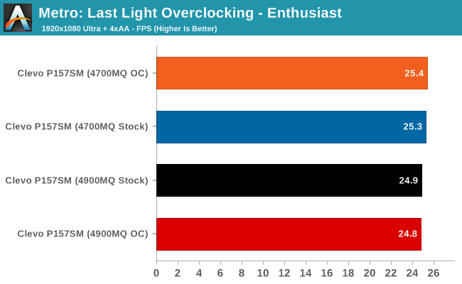 Metro: Last Light Overclocking - Enthusiast