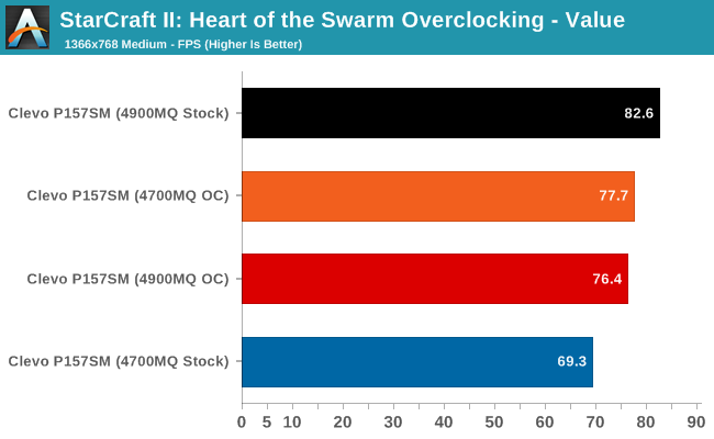 StarCraft II: Heart of the Swarm Overclocking - Value