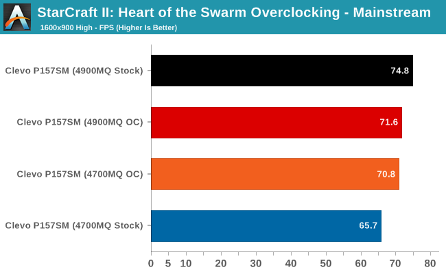 StarCraft II: Heart of the Swarm Overclocking - Mainstream