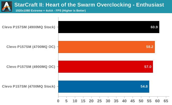 StarCraft II: Heart of the Swarm Overclocking - Enthusiast