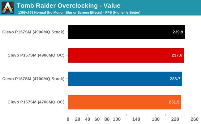 Tomb Raider Overclocking - Value