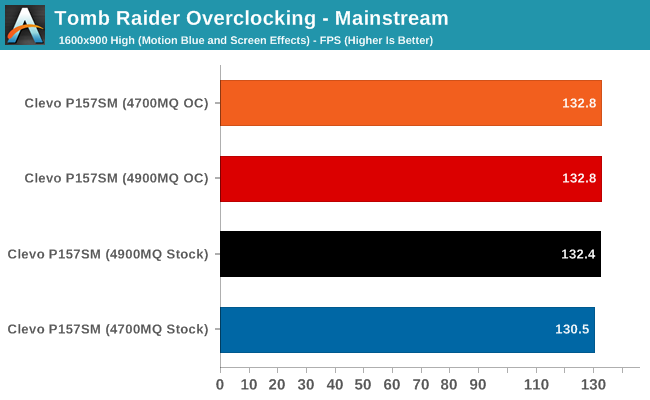 Tomb Raider Overclocking - Mainstream