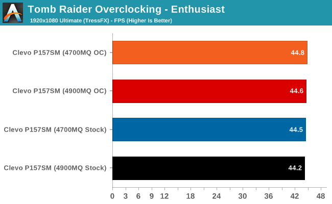 Tomb Raider Overclocking - Enthusiast