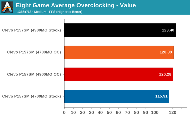 Eight Game Average Overclocking - Value