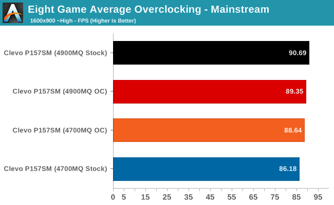 Eight Game Average Overclocking - Mainstream