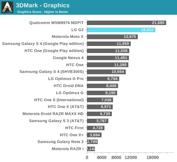3DMark - Graphics