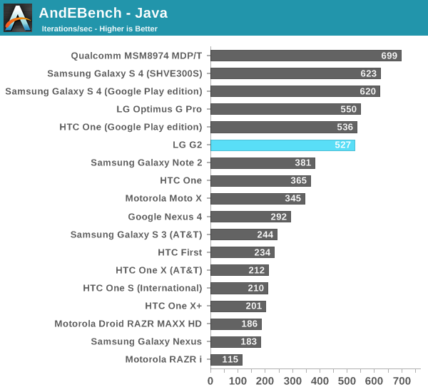 AndEBench - Java