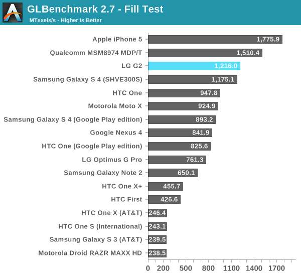 GLBenchmark 2.7 - Fill Test