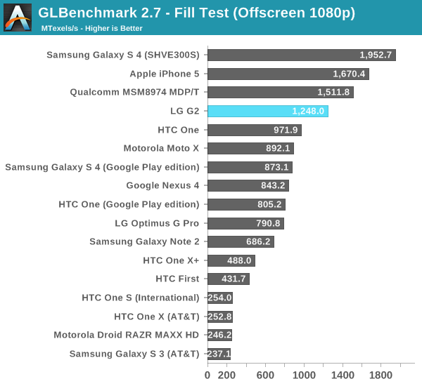 GLBenchmark 2.7 - Fill Test (Offscreen 1080p)