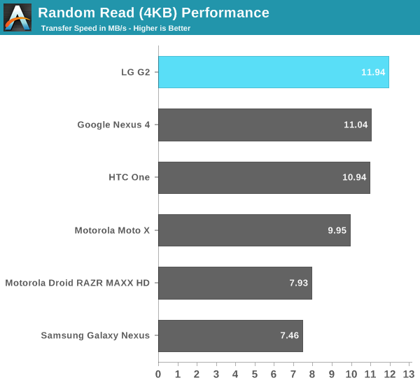 Random Read (4KB) Performance