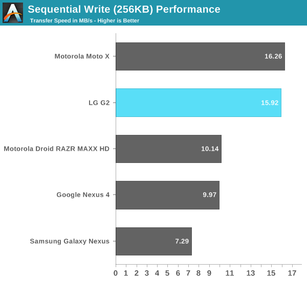 Sequential Write (256KB) Performance