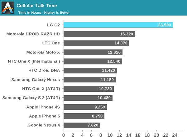 Cellular Talk Time