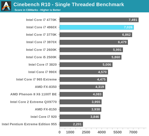 Cinebench R10 - Single Threaded Benchmark